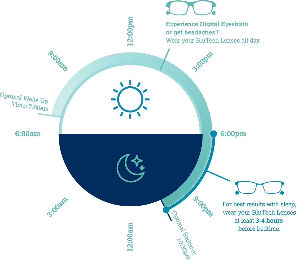 With Blue Light Blocking Glasses Sleep Better - BluTech Lenses